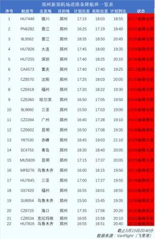 受雷雨天气影响,郑州新郑机场大面积延误