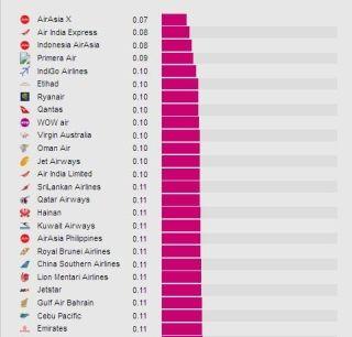 全球票价最低航企花落谁家?海航南航跻身前20