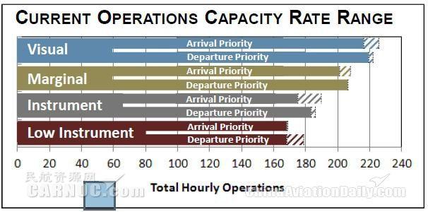 亚特兰大机场高峰小时容量范围
