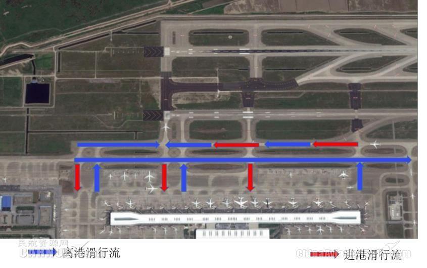 浦东机场东侧窄距平行跑道运行流程示意(向南运行)