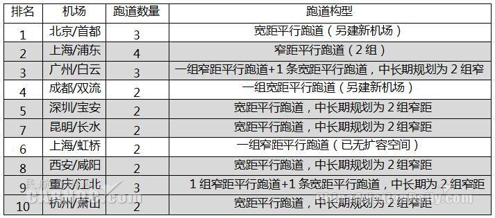 国内排名前十机场跑道构型