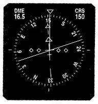仪表扇区划分