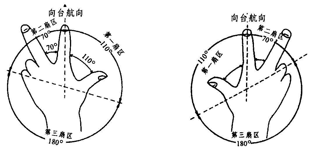 左(右)手扇区划分