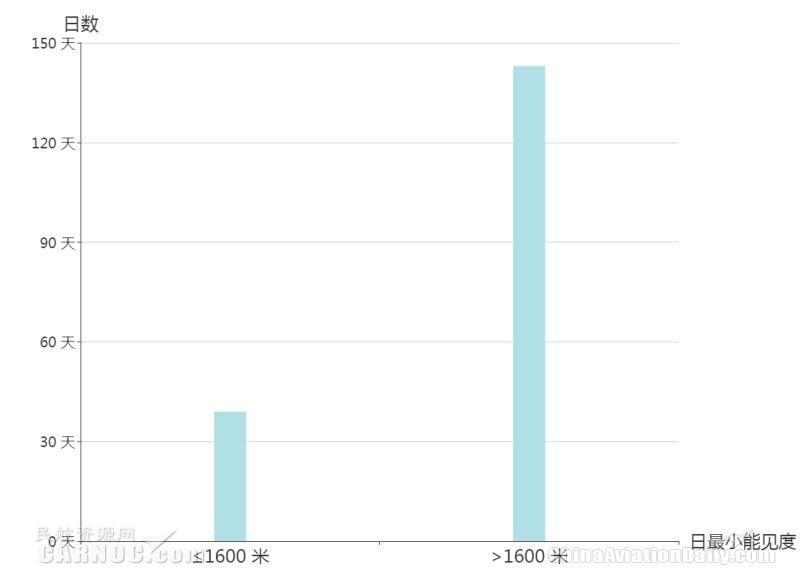 乌鲁木齐机场日均能见度-日数分布