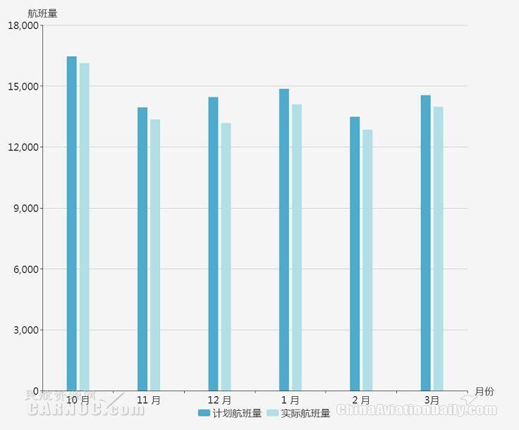 乌鲁木齐机场航班量统计图
