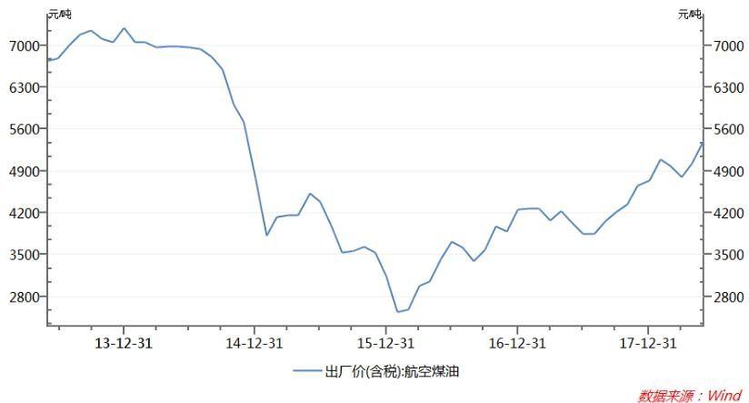 航油价格走势图。自2014年三季度开始持续下跌,至2016年2月见底后波动回升。