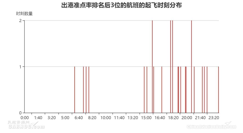 出港准点率排名后3位的航班的起飞时刻分布