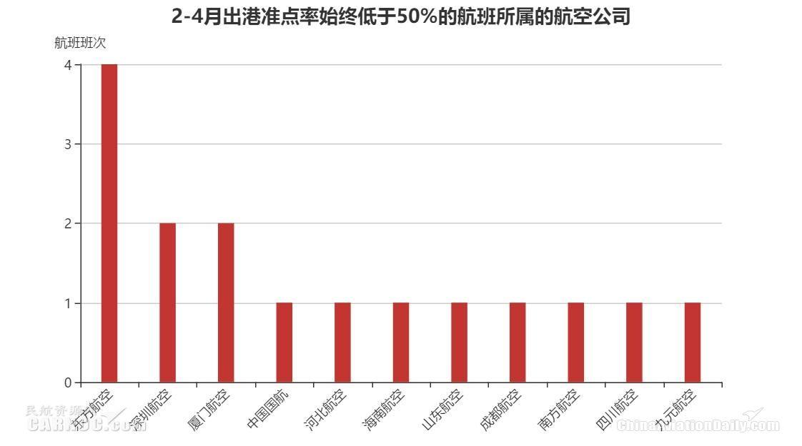 2-4月出港准点率始终低于50%的航班所属航空公司