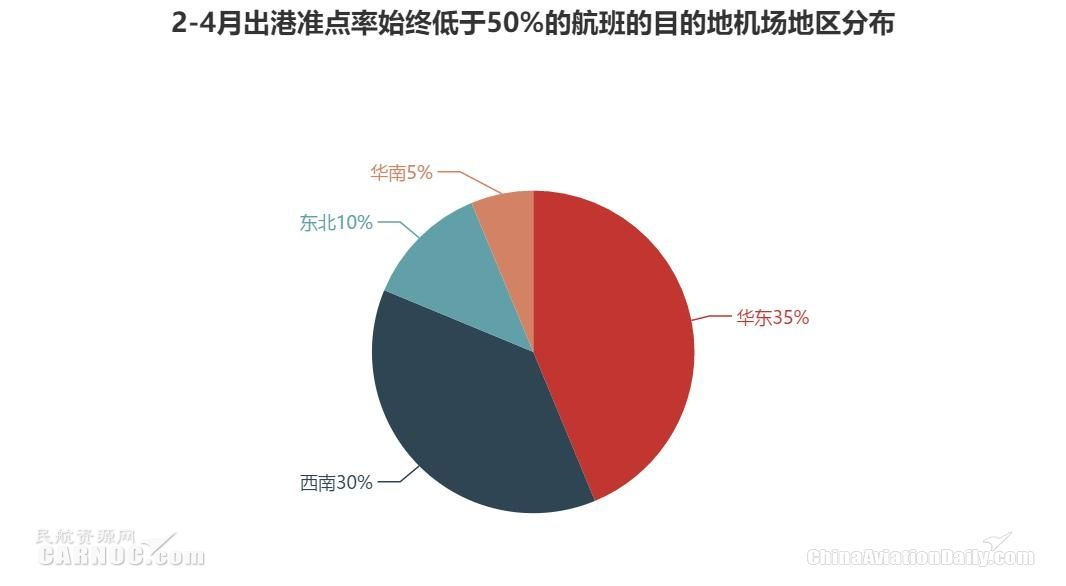 2-4月出港准点率始终低于50%的航班的目的地机场地区分布
