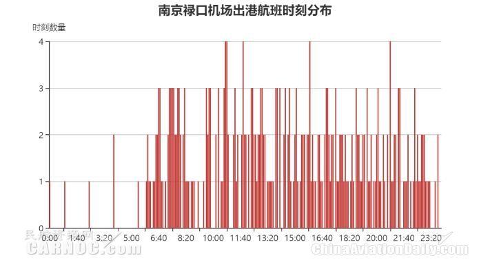 南京禄口机场出港航班时刻分布