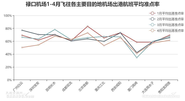 1-4月飞往各主要目的地机场出港航班平均准点率