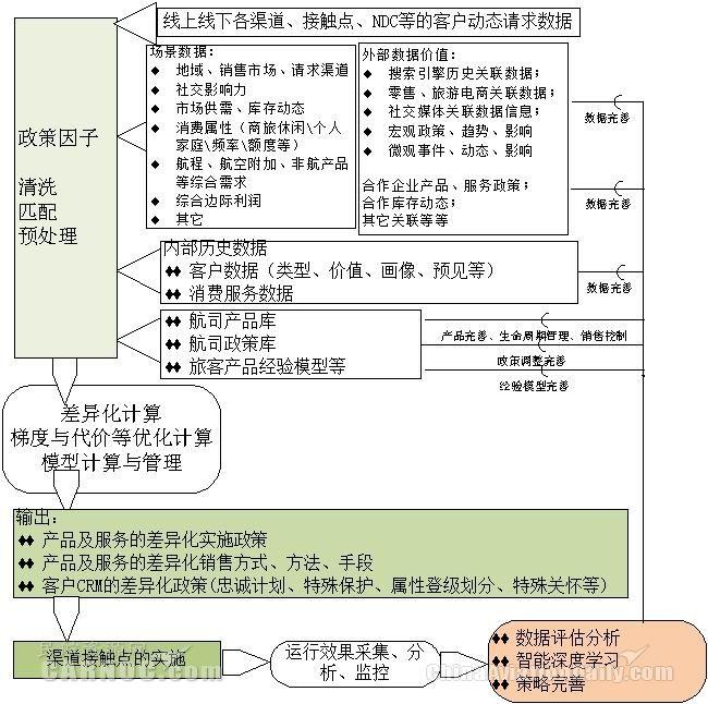 航司差异化政策引擎的设计及商用发展研究