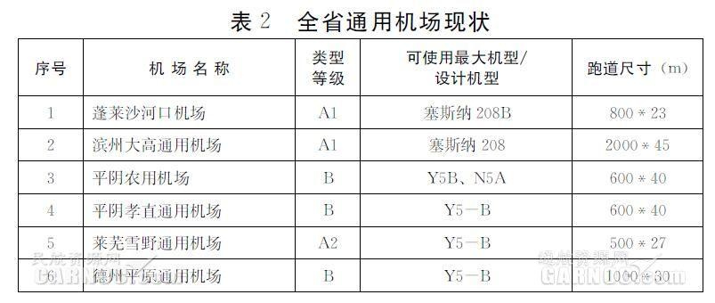 山东省民用机场布局规划