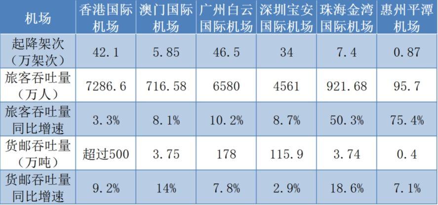 粤港澳大湾区机场群2017年发展数据