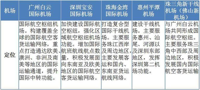 """《广东省综合交通运输体系发展""""十三五""""规划》"""