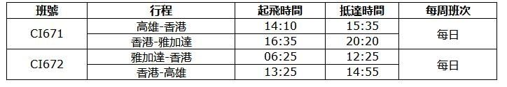 华航7月起开航高雄—香港—雅加达