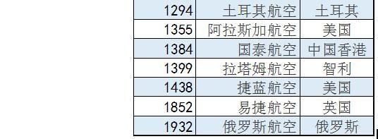 24家全球最大航空公司排名