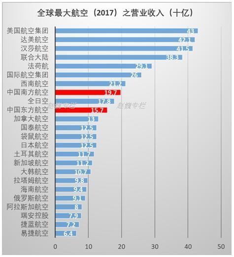 全球最大航空公司之收入