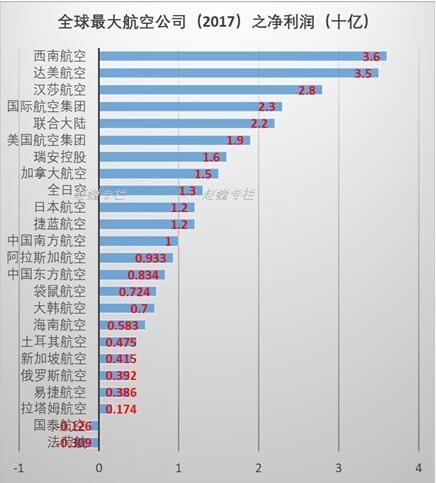 全球最大航空公司之利润(利润率)