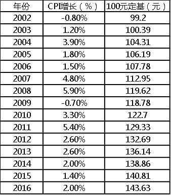 2002-2015年我国CPI增长情况