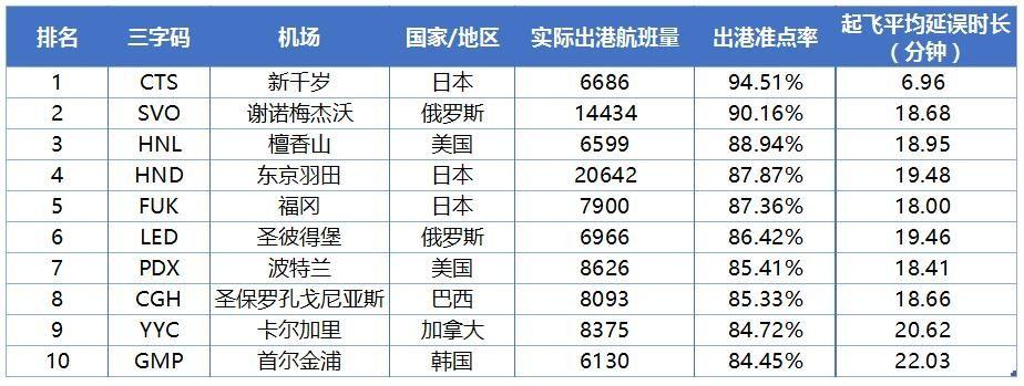 2018年6月全球大型机场出港准点率TOP10数据来源:VariFlight(飞常准)