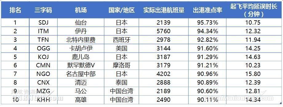 2018年6月全球中型机场出港准点率TOP10数据来源:VariFlight(飞常准)