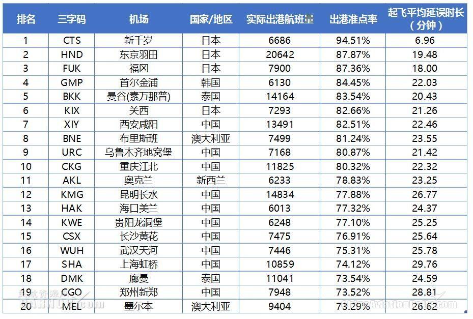 2018年6月亚太大型机场出港准点率TOP20数据来源:VariFlight(飞常准)