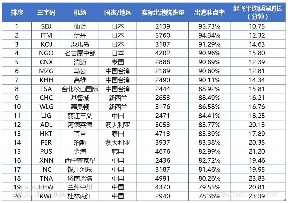 2018年6月亚太中型机场出港准点率TOP20数据来源:VariFlight(飞常准)