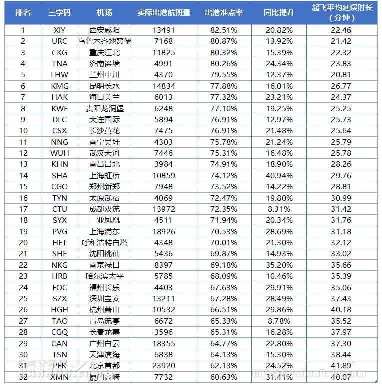 2018年6月中国大陆千万级机场出港准点率