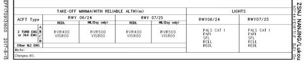 AIP旧资料中起飞标准
