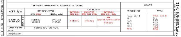 AIP新资料中起飞标准