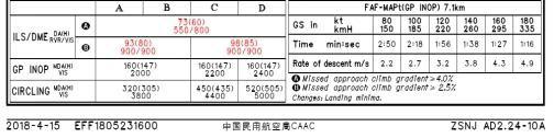 AIP新资料中06跑道ILS/DME着陆标准