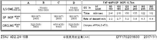 AIP旧资料中07跑道ILS/DME着陆标准