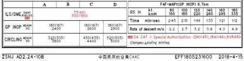 AIP新资料中07跑道ILS/DME着陆标准