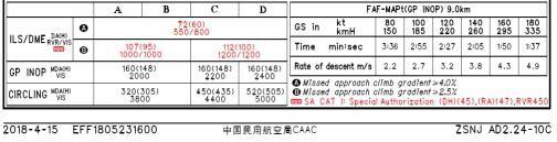 AIP旧资料中24跑道ILS/DME着陆标准