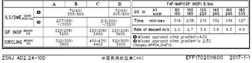 AIP旧资料中25跑道ILS/DME着陆标准