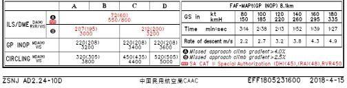 AIP新资料中25跑道ILS/DME着陆标准