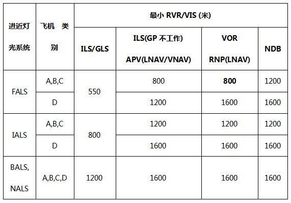 2011年《民用航空机场运行最低标准制定》中关于各种进近在不同进近灯光系统下的最小RVR/VIS