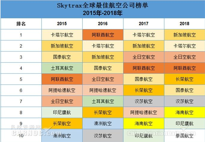 Skytrax全球最佳航空公司榜单