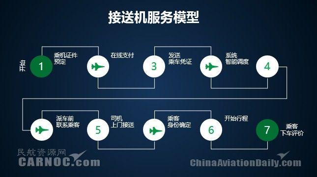 昆明航空接送机服务模型