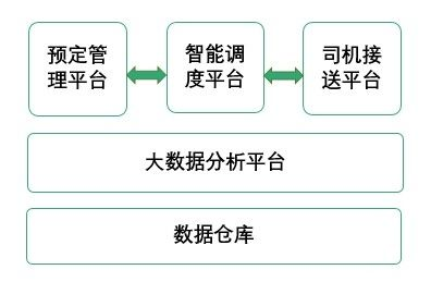 昆明航空接送机服务整体架构