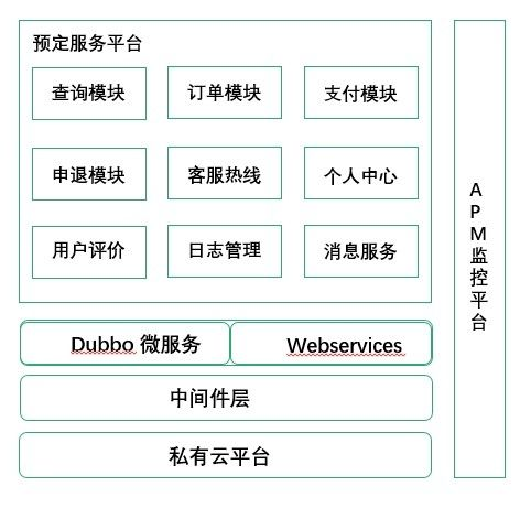 昆明航空接送机服务预定平台架构