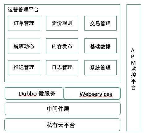 昆明航空接送机服务运营管理平台