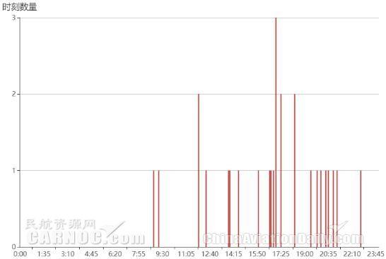 出港航班正常率排名后3位航班的起飞时刻分布