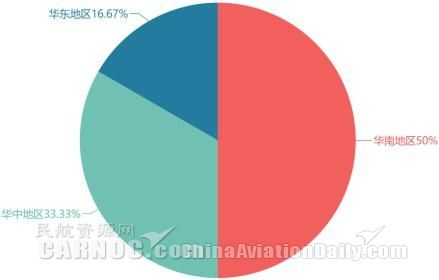 3-5月出港航班正常率始终低于50%的航班目的地机场地区分布