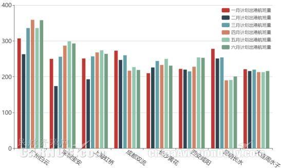 1-6月飞往各主要目的地机场出港航班平均正常率