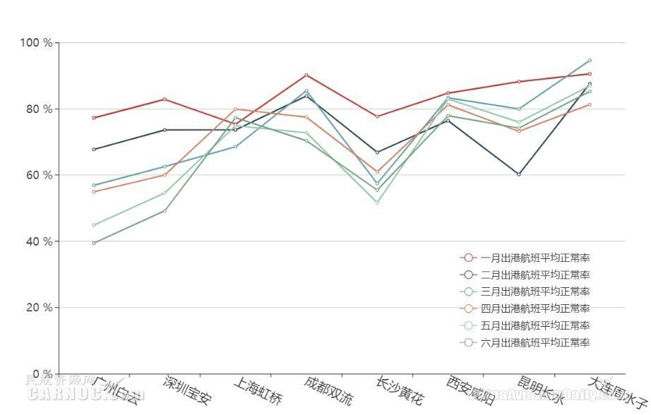 天津滨海机场出港航班正常率≥90%的航班时段分布