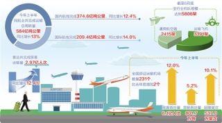 民航业:运输生产稳中有进痛点犹存还需发力