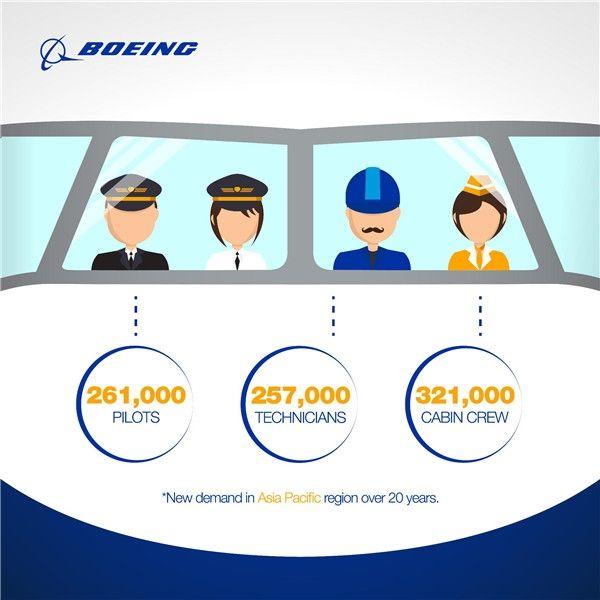 民航早报:未来20年亚太需要26.1万新飞行员