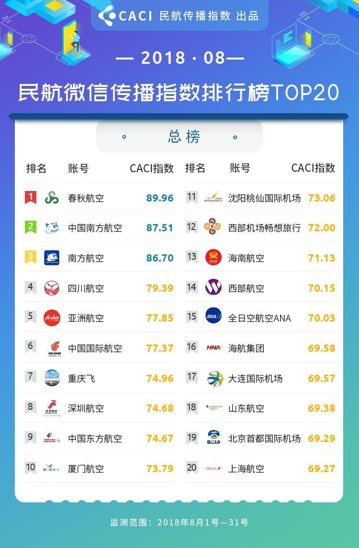2018年8月民航传播指数 微信总榜